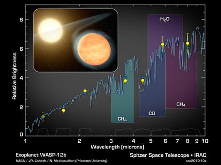 """Тепловые излучения WASP-12b - """"Спитцер"""""""
